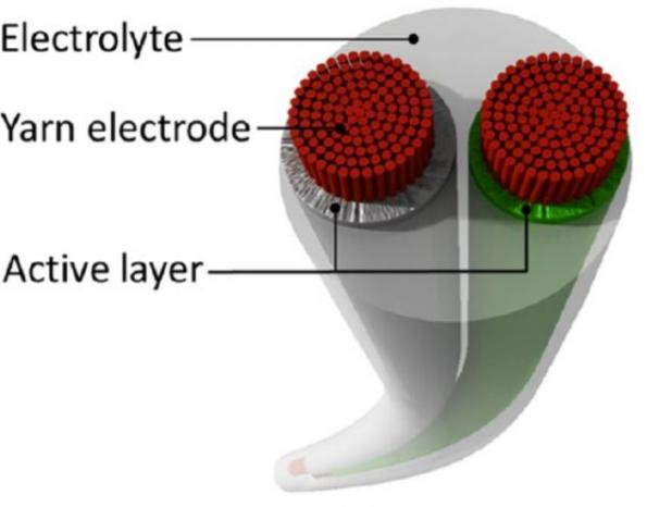 Researchers knit and weave yarn battery for wearables