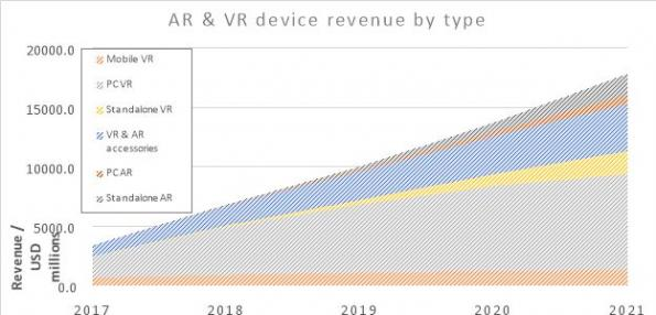 Augmented, mixed and virtual reality headsets to be $37B market by 2027