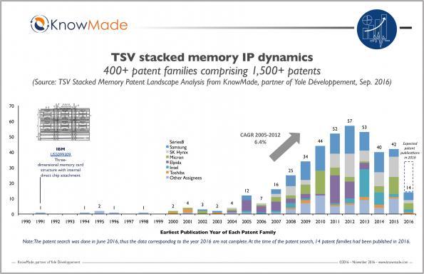Memories' evolving 3D TSV IP landscape through Yole's lens