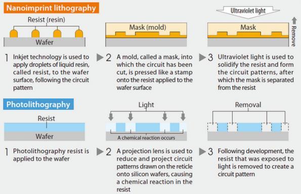 Report: Toshiba adopts imprint litho for NAND production