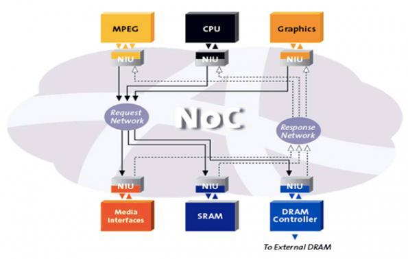 Network-on-chip licensors end seven-year litigation