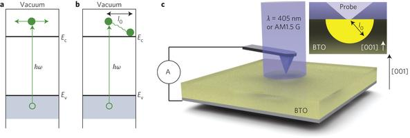 Ferroelectric materials push solar cell past theoretical limit