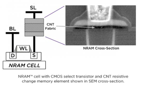 First carbon nanotube NRAM products due in 2020, says Nantero