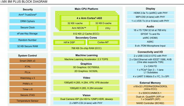 NXP has introduced the i.MX 8M Plus application processor, the first in the i.MX family to offer a dedicated neural processing unit (NPU) for machine learning inference at the edge.