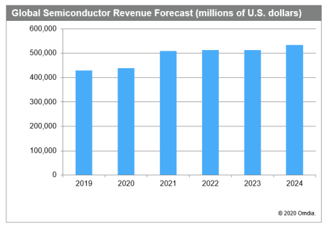The Omdia Application Market Forecast Tool (AMFT) report now predicts that the global semiconductor market will decline by 5 percent in 2020, excluding memory ICs.