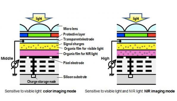 Panasonic reports organic multispectral image sensor