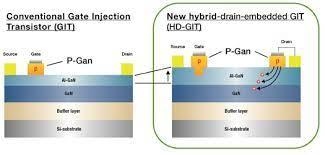 Infineon, Panasonic team for 650V GaN chips on 200mm wafers