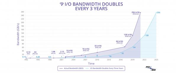 PCIe 6.0 specification approaches release