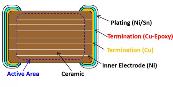 Design choices for MLCC multilayer ceramic capacitors