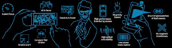 SDK for consumer holographic light field camera