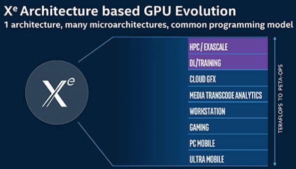Intel announces 'Ponte Vecchio' discrete GPU