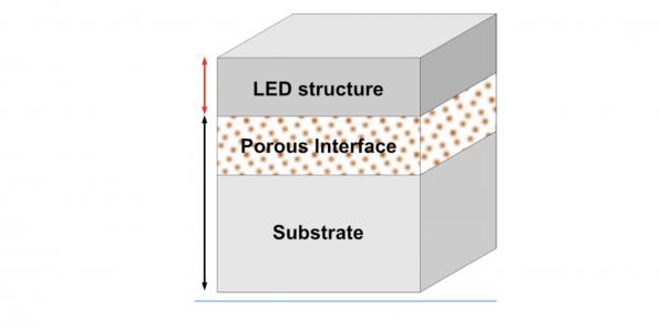 Porotech in key porous GaN microLED partnership