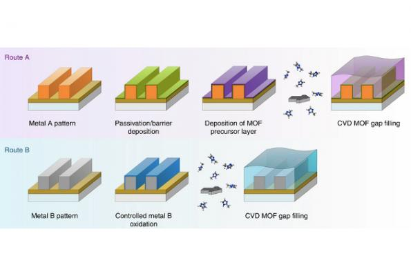 Researchers advance porous dielectric for better chips