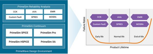 Machine learning boost for complex chip and package reliability analysis