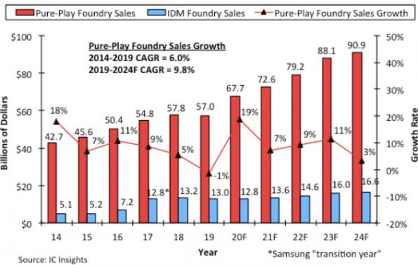 Pure-play foundry market to show 19% growth
