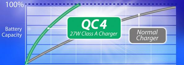 First Qualcomm Quick Charge 4 27W reference design