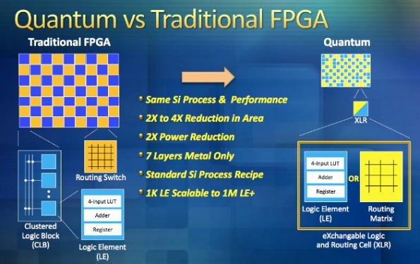 FPGA startup wins funds from Xilinx, Samsung