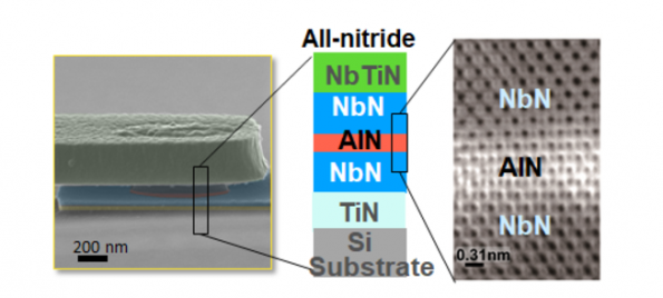 All-nitride superconducting qubit on a silicon substrate
