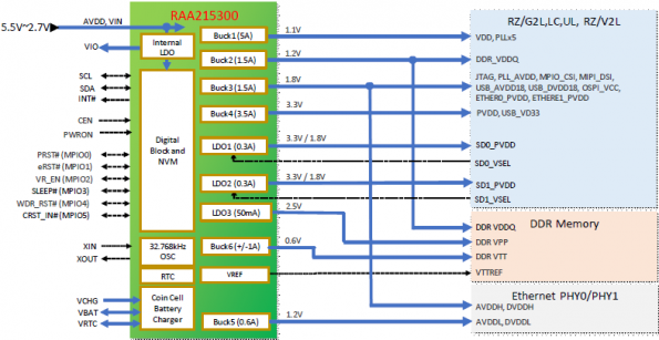 Nine channel PMIC for Renesas AI processors