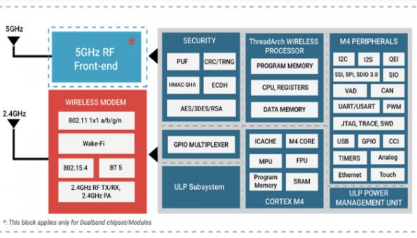 Redpine claims Wi-Fi plus Bluetooth SoCs outperform Cypress, TI, Qualcomm chips