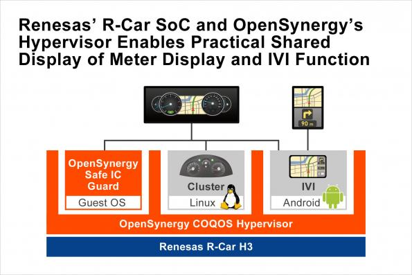 Renesas and OpenSynergy chosen for safe multi-display cockpit