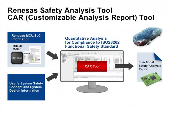 Safety analysis tool simplifies ISO 26262 compliance