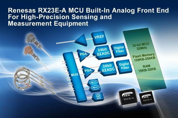 Renesas' RX23E-A series of 32-bit RX MCUs offer the combination of a high-precision analogue front end (AFE) and an MCU on a single chip.