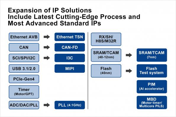 Renesas has expanded access to its portfolio of IP licenses including the latest 7nm process TCAM and advanced standard Ethernet TSN IPs.