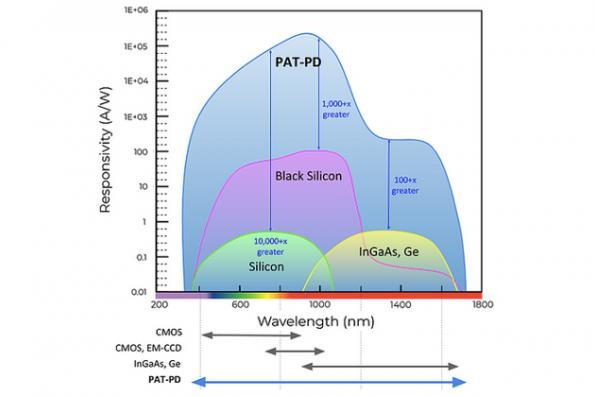 MegaChips licenses tunnel sensor for better imaging
