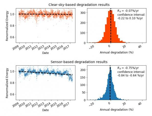 Solar PV tool accurately models panel degradation rates