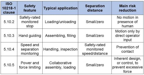 Functional safety and its application to automated industrial cobots