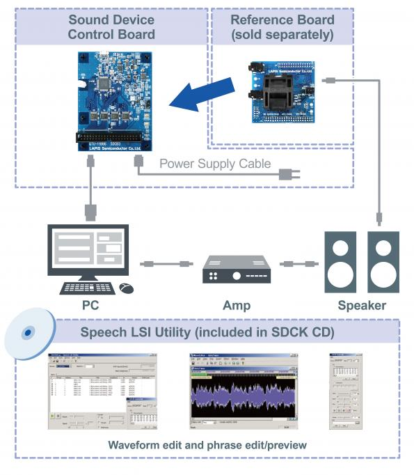 LAPIS Semiconductor, part of the Rohm group of companies, has launched a series of automotive speech synthesis ICs.