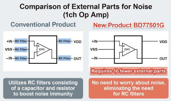 Op amp avoids oscillation due to load capacitances