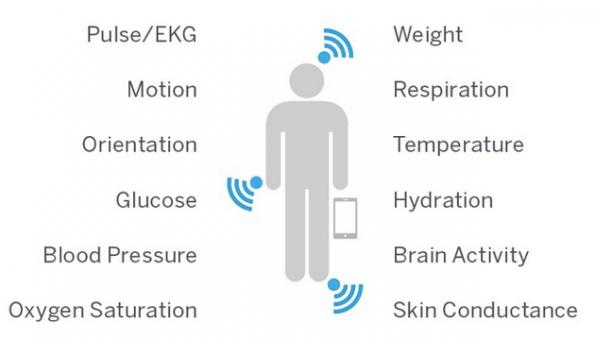 Smart technologies revolutionizing remote patient monitoring
