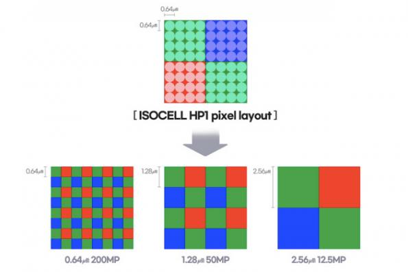 Mobile image sensor goes 200MP, pixels go sub-1-micron