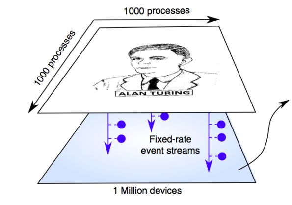 IBM uses phase-change memory for machine learning
