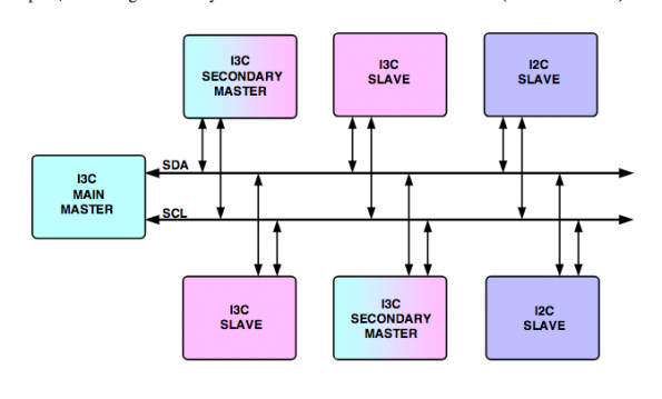 MIPI opens up access to I3C specification