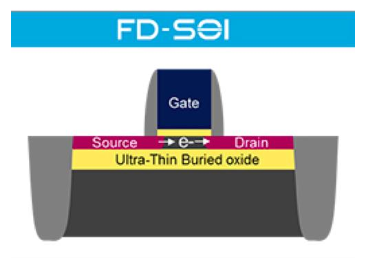 Memory differences remain as ST chooses Globalfoundries for FDSOI