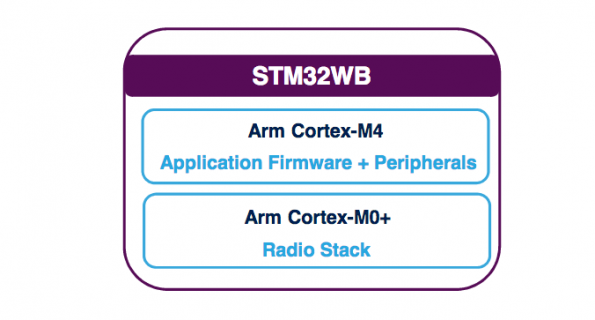 IoT wireless MCU comes with dual-core, dual radio support