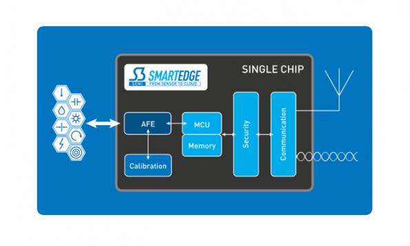 S3 introduces 'platform' for wireless sensor nodes