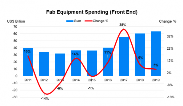 Fab equipment spending to continue growth