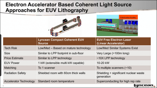 R&D firm offers compact EUV lithography source