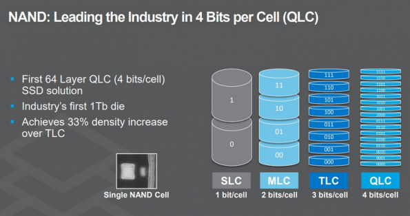 Intel, Micron lag behind Toshiba in 96-layer 3D-NAND, 4bits per cell
