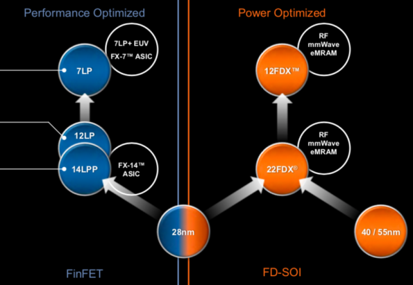 Globalfoundries to add another NVM to FDSOI