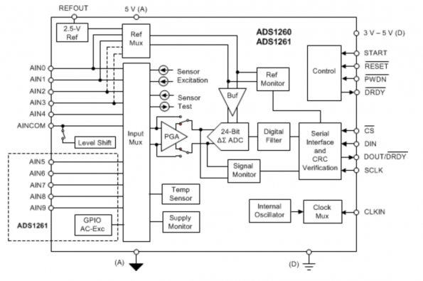 Low noise, small size ADCs for your next product design