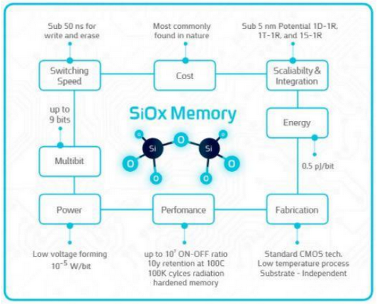 Is Weebit's SiOx memory headed towards ST, or Samsung?