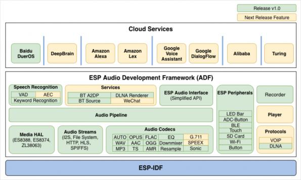 Espressif's Audio Development Framework let your embedded electronics talk