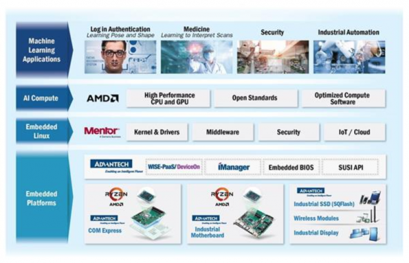 Tech partnership looks to accelerate AI deployment in embedded systems