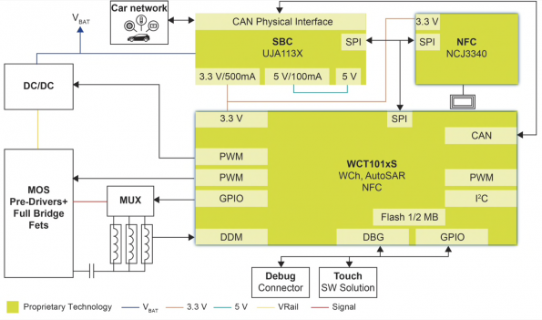 NXP improves in-vehicle wireless charging