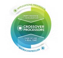 NXP, Microsoft demo edge-to-cloud ML solution for predictive maintenance